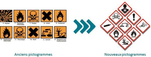pictogrammes liquides inflammables